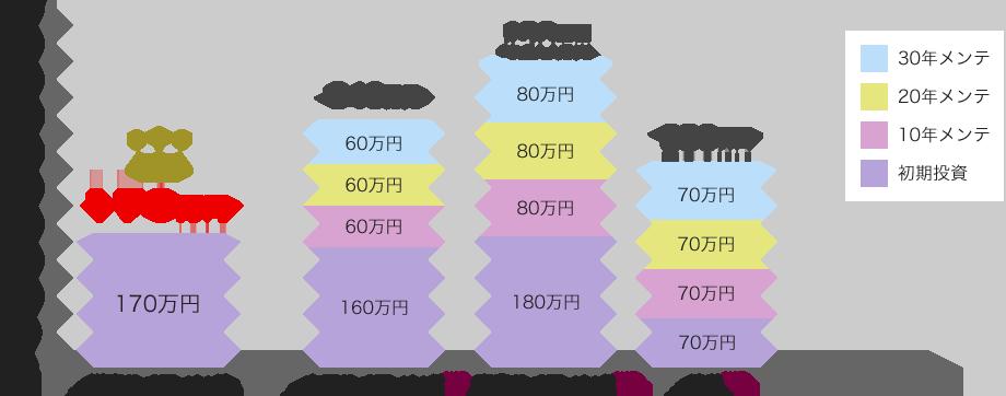 外壁のリフォーム費用比較